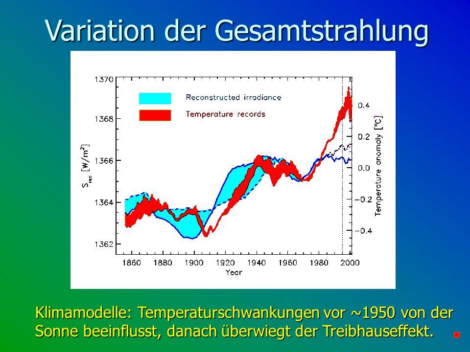 Variation der Gesamtstrahlung Klimamodelle: Temperaturschwankungen vor ~1950 von der Sonne beeinflusst, danach überwiegt der Treibhauseffekt.