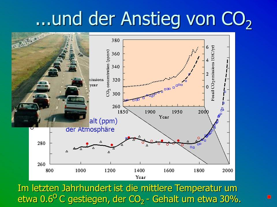 ...und der Anstieg von CO 2 Im letzten Jahrhundert ist die mittlere Temperatur um etwa 0.6 O C gestiegen, der CO 2 - Gehalt um etwa 30%. CO 2 -Gehalt