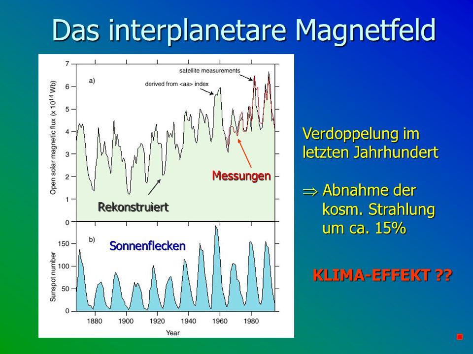 Das interplanetare Magnetfeld Verdoppelung im letzten Jahrhundert Abnahme der kosm. Strahlung um ca. 15% Abnahme der kosm. Strahlung um ca. 15% KLIMA-