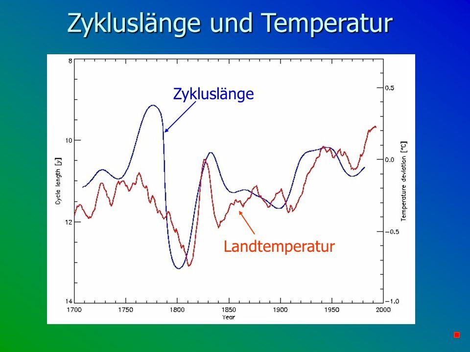 Zykluslänge und Temperatur Zykluslänge Landtemperatur