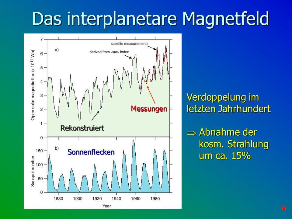 Das interplanetare Magnetfeld Verdoppelung im letzten Jahrhundert Abnahme der kosm. Strahlung um ca. 15% Abnahme der kosm. Strahlung um ca. 15% Sonnen
