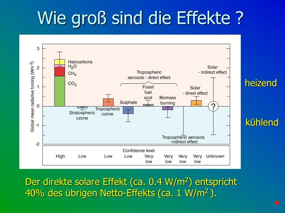 Wie groß sind die Effekte ? heizend Der direkte solare Effekt (ca. 0.4 W/m 2 ) entspricht 40% des übrigen Netto-Effekts (ca. 1 W/m 2 ). kühlend