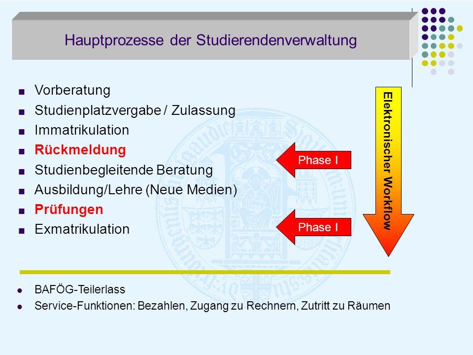 Hauptprozesse der Studierendenverwaltung Vorberatung Studienplatzvergabe / Zulassung Immatrikulation Rückmeldung Studienbegleitende Beratung Ausbildun