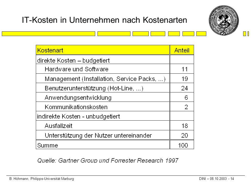 B. Höhmann, Philipps-Universität Marburg DINI – 08.10.2003 - 14 IT-Kosten in Unternehmen nach Kostenarten