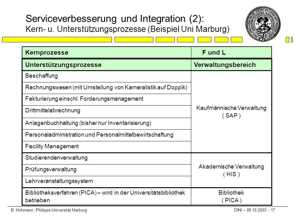 B. Höhmann, Philipps-Universität Marburg DINI – 08.10.2003 - 17 Serviceverbesserung und Integration (2): Kern- u. Unterstützungsprozesse (Beispiel Uni