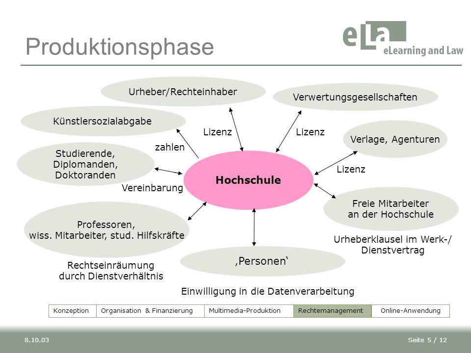 Seite 5 / 128.10.03 Hochschule Produktionsphase Studierende, Diplomanden, Doktoranden Professoren, wiss.