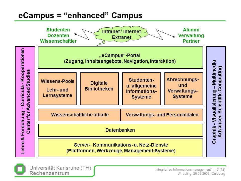 Universität Karlsruhe (TH) Rechenzentrum Integriertes Informationsmanagement - 3 (12) W. Juling, 26.06.2003, Duisburg eCampus = enhanced Campus Graphi