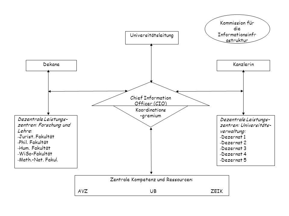 Chief Information Officer (CIO) Koordinations -gremium Dezentrale Leistungs- zentren: Forschung und Lehre: - Jurist.