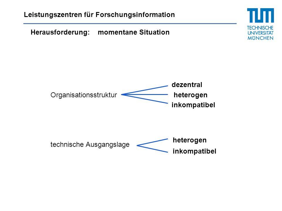 Leistungszentren für Forschungsinformation Herausforderung:momentane Situation dezentral Organisationsstrukturheterogen inkompatibel technische Ausgan