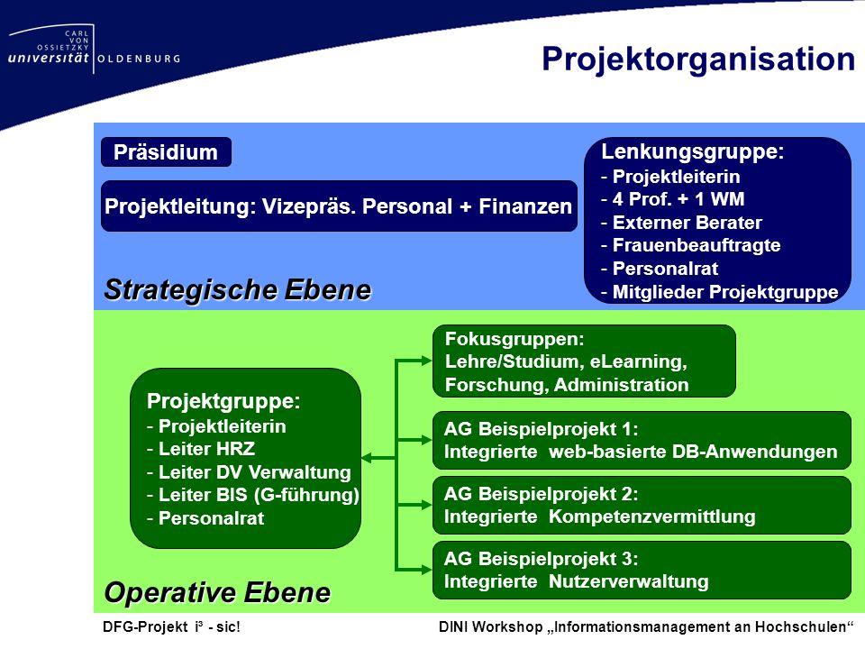 DFG-Projekt i³ - sic! DINI Workshop Informationsmanagement an Hochschulen Projektorganisation Strategische Ebene Präsidium Projektleitung: Vizepräs. P