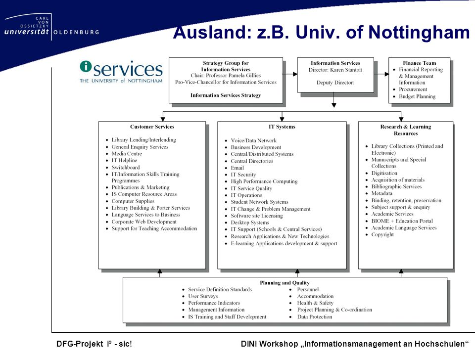 DFG-Projekt i³ - sic! DINI Workshop Informationsmanagement an Hochschulen Ausland: z.B. Univ. of Nottingham