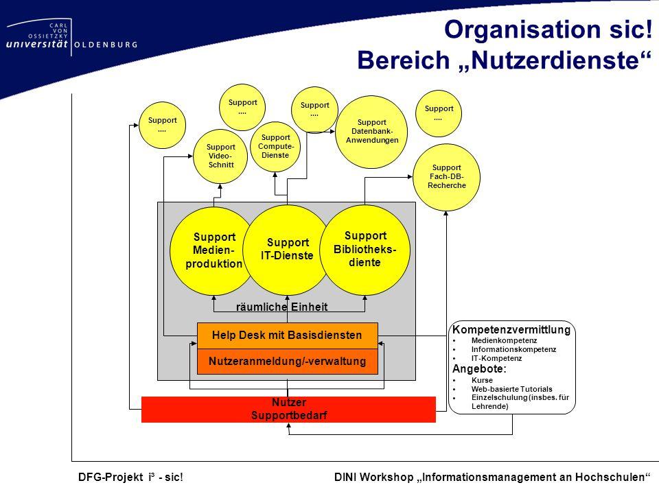 DFG-Projekt i³ - sic! DINI Workshop Informationsmanagement an Hochschulen Organisation sic! Bereich Nutzerdienste Help Desk mit Basisdiensten Nutzer S