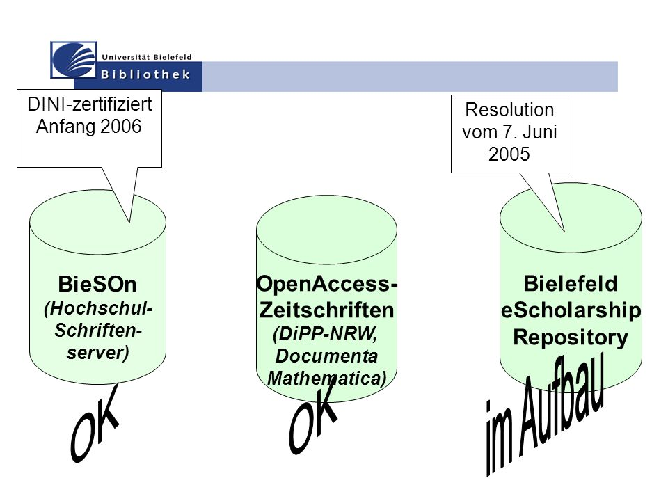 BieSOn (Hochschul- Schriften- server) Bielefeld eScholarship Repository OpenAccess- Zeitschriften (DiPP-NRW, Documenta Mathematica) Resolution vom 7.