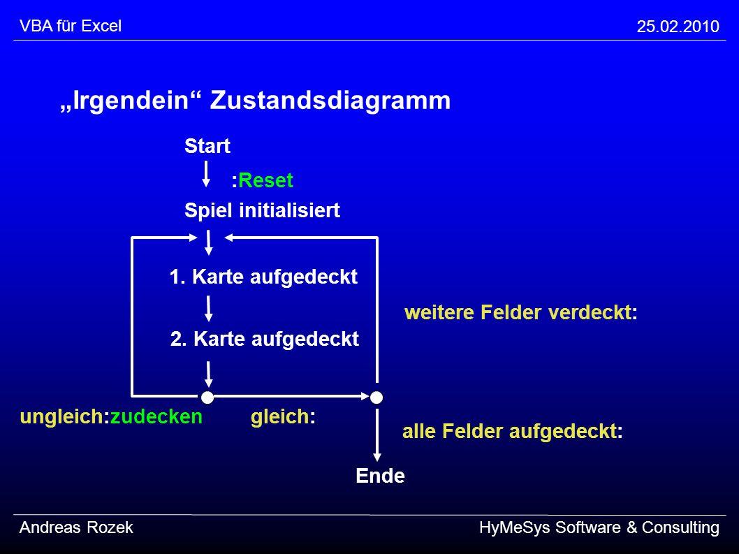 VBA für Excel 25.02.2010 Andreas RozekHyMeSys Software & Consulting Irgendein Zustandsdiagramm Start :Reset Spiel initialisiert 1. Karte aufgedeckt 2.