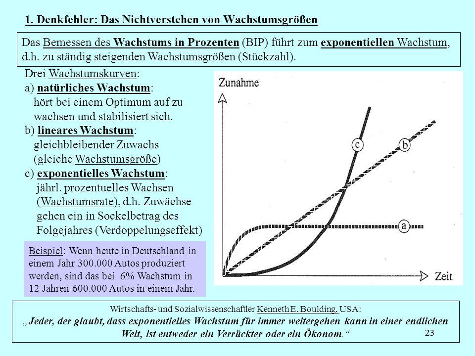 23 1. Denkfehler: Das Nichtverstehen von Wachstumsgrößen Das Bemessen des Wachstums in Prozenten (BIP) führt zum exponentiellen Wachstum, d.h. zu stän