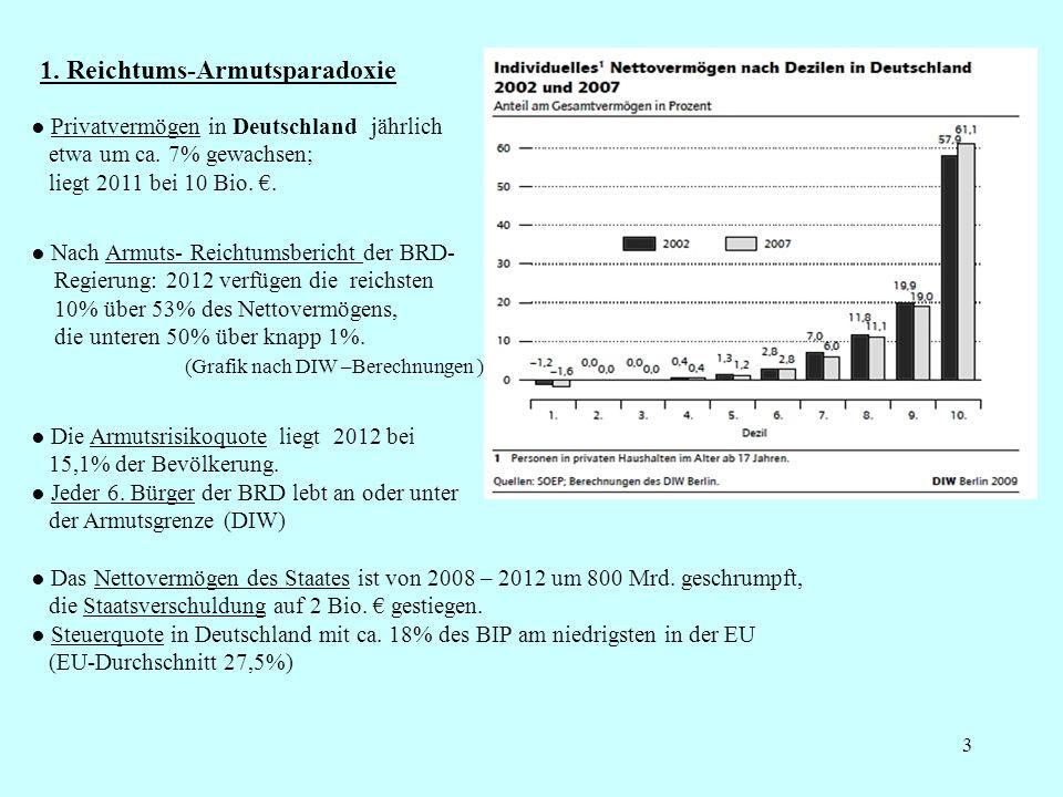 3 1. Reichtums-Armutsparadoxie Privatvermögen in Deutschland jährlich etwa um ca. 7% gewachsen; liegt 2011 bei 10 Bio.. Nach Armuts- Reichtumsbericht