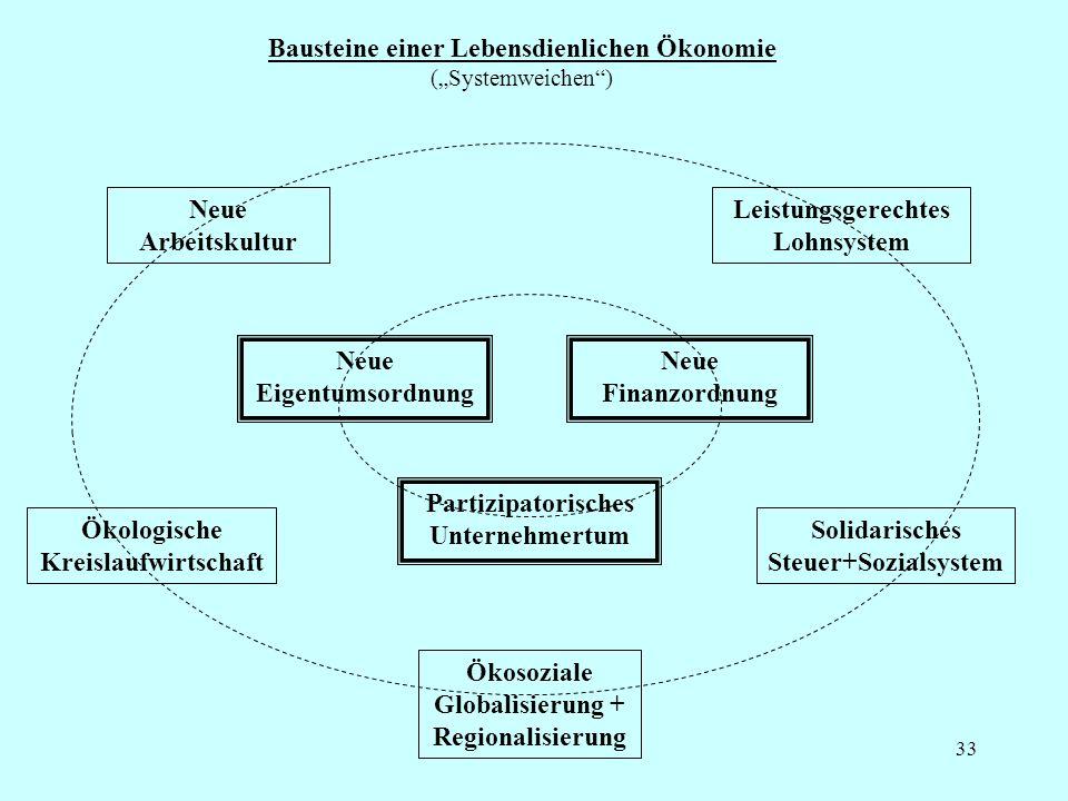 33 Bausteine einer Lebensdienlichen Ökonomie (Systemweichen) Neue Eigentumsordnung Neue Finanzordnung Partizipatorisches Unternehmertum Neue Arbeitsku