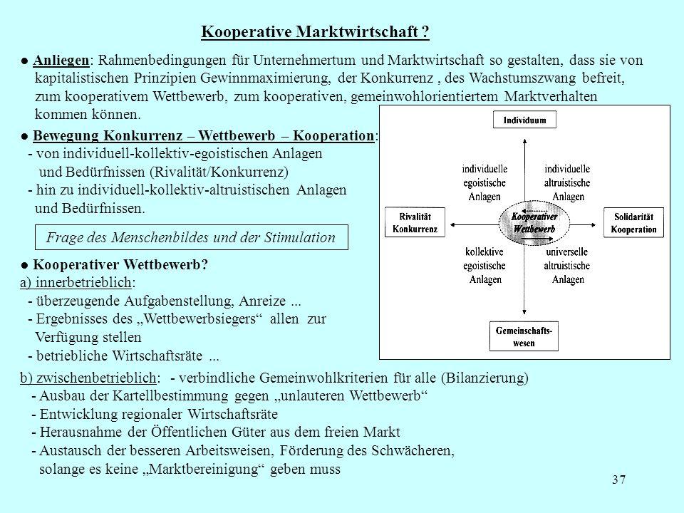Kooperative Marktwirtschaft ? 37 Anliegen: Rahmenbedingungen für Unternehmertum und Marktwirtschaft so gestalten, dass sie von kapitalistischen Prinzi