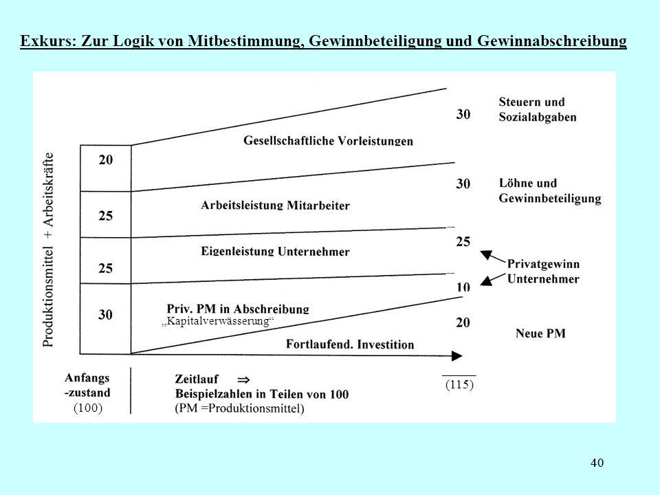 40 Exkurs: Zur Logik von Mitbestimmung, Gewinnbeteiligung und Gewinnabschreibung _____ (115) (100) Kapitalverwässerung