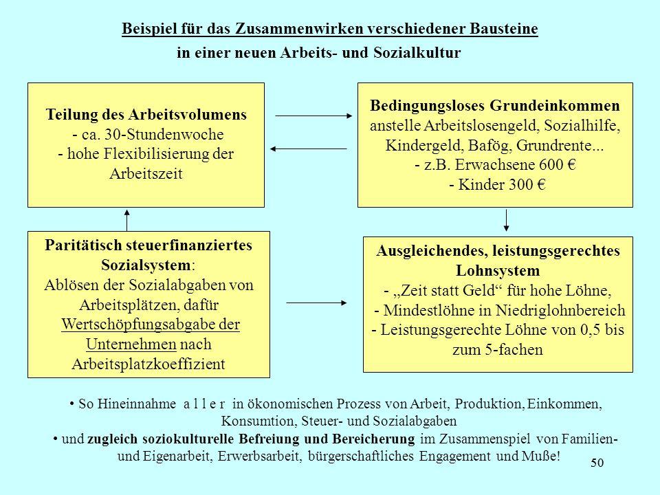 50 Beispiel für das Zusammenwirken verschiedener Bausteine Teilung des Arbeitsvolumens - ca. 30-Stundenwoche - hohe Flexibilisierung der Arbeitszeit B