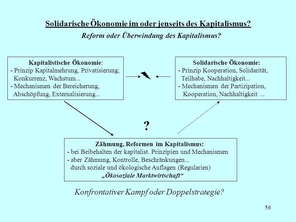 56 Solidarische Ökonomie im oder jenseits des Kapitalismus? Kapitalistische Ökonomie: - Prinzip Kapitalmehrung, Privatisierung; Konkurrenz, Wachstum..