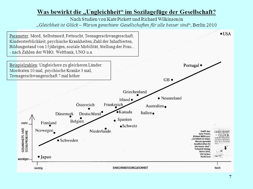 77 Was bewirkt die Ungleichheit im Sozilagefüge der Gesellschaft? Nach Studien von Kate Pickett und Richard Wilkinson inGleichheit ist Glück – Warum g