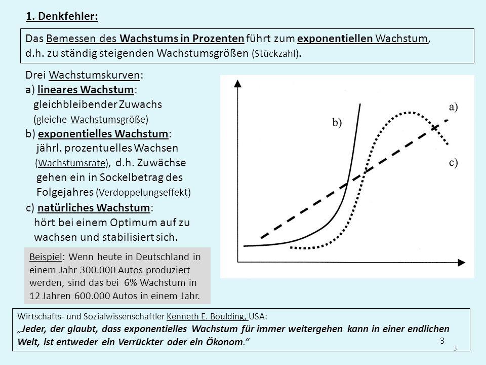 3 1. Denkfehler: 3 Das Bemessen des Wachstums in Prozenten führt zum exponentiellen Wachstum, d.h. zu ständig steigenden Wachstumsgrößen (Stückzahl).