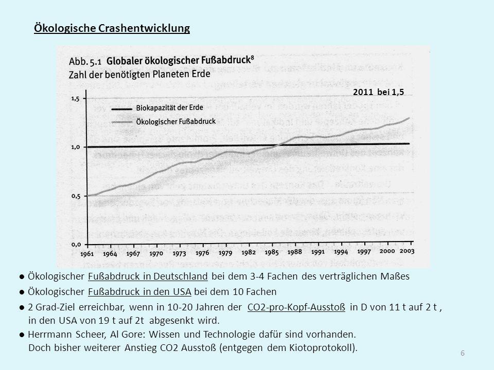 6 Ökologische Crashentwicklung Ökologischer Fußabdruck in Deutschland bei dem 3-4 Fachen des verträglichen Maßes Ökologischer Fußabdruck in den USA be