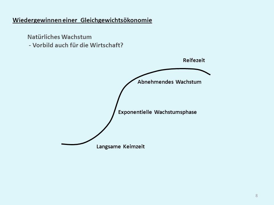 8 Wiedergewinnen einer Gleichgewichtsökonomie Exponentielle Wachstumsphase Reifezeit Langsame Keimzeit Natürliches Wachstum - Vorbild auch für die Wir