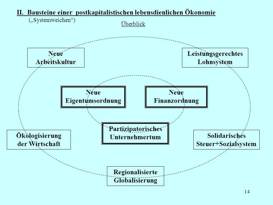 14 II. Bausteine einer postkapitalistischen lebensdienlichen Ökonomie (Systemweichen) Neue Eigentumsordnung Neue Finanzordnung Partizipatorisches Unte
