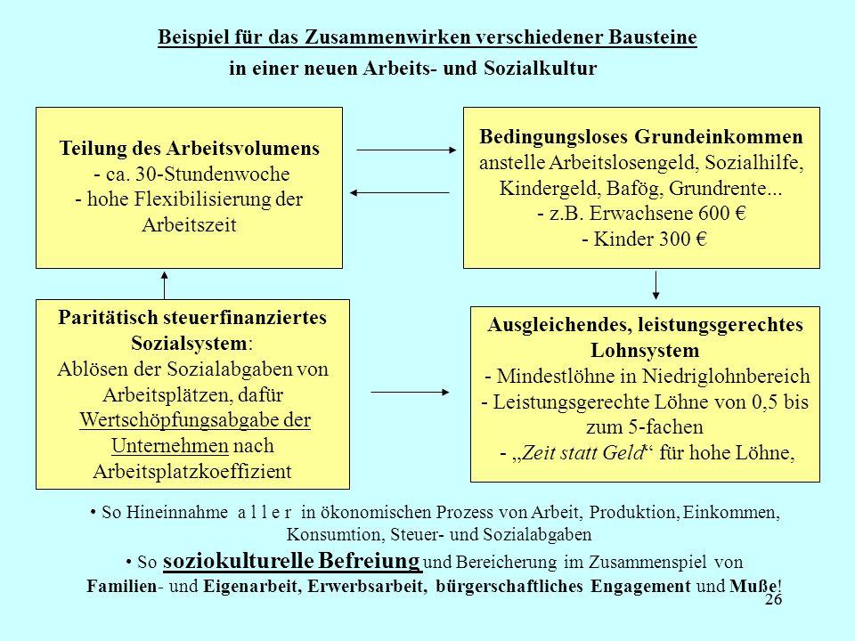 26 Beispiel für das Zusammenwirken verschiedener Bausteine Teilung des Arbeitsvolumens - ca. 30-Stundenwoche - hohe Flexibilisierung der Arbeitszeit B