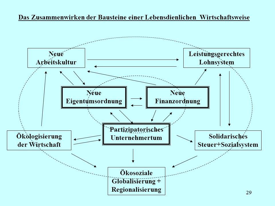 29 Das Zusammenwirken der Bausteine einer Lebensdienlichen Wirtschaftsweise Neue Eigentumsordnung Neue Finanzordnung Partizipatorisches Unternehmertum