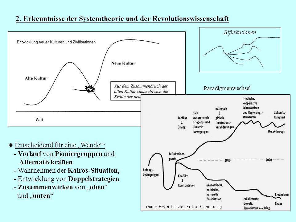 31 2. Erkenntnisse der Systemtheorie und der Revolutionswissenschaft (nach Ervin Laszlo, Fritjof Capra u.a.) Entscheidend für eine Wende: - Vorlauf vo