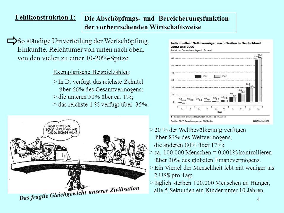 5 Fehlkonstruktion 2: So ständige Übernutzung und Überlastung der Natur Die Natur-Ausbeutungs- und Externalisierungsfunktion der vorherrschenden Wirtschaftsweise 2011 bei 1,5 Exemplarische Fakten: Ökologischer Fußabdruck liegt > weltweit 50% über dem verträg- lichem Maß, > in Deutschland bei dem 3-4-fachen; > in den USA bei dem 10-fachen Der CO2-pro-Kopf-Ausstoß liegt in D.