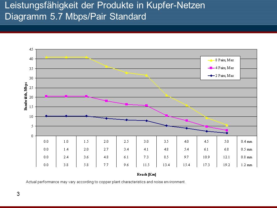 3 Leistungsfähigkeit der Produkte in Kupfer-Netzen Diagramm 5.7 Mbps/Pair Standard Actual performance may vary according to copper plant characteristi