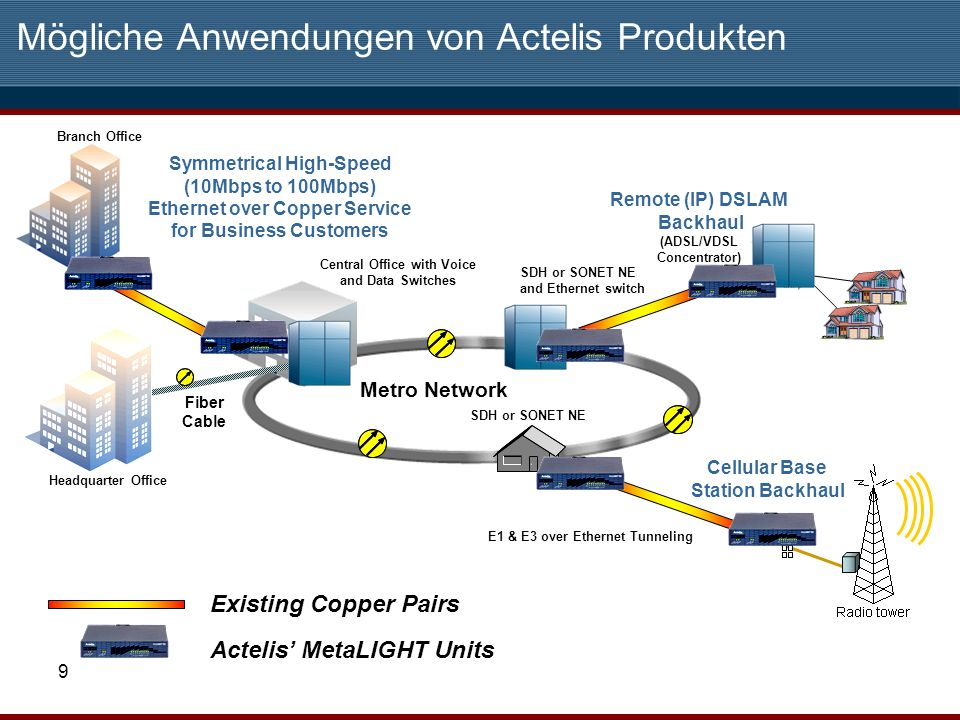 9 Mögliche Anwendungen von Actelis Produkten Symmetrical High-Speed (10Mbps to 100Mbps) Ethernet over Copper Service for Business Customers Remote (IP