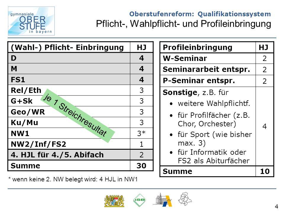 5 Oberstufenreform: Qualifikationssystem Gesamtüberblick (Wahl-)Pflicht - Einbringung: 30 HJL Profil - Einbringung: 10 HJL 40 x 15 P.