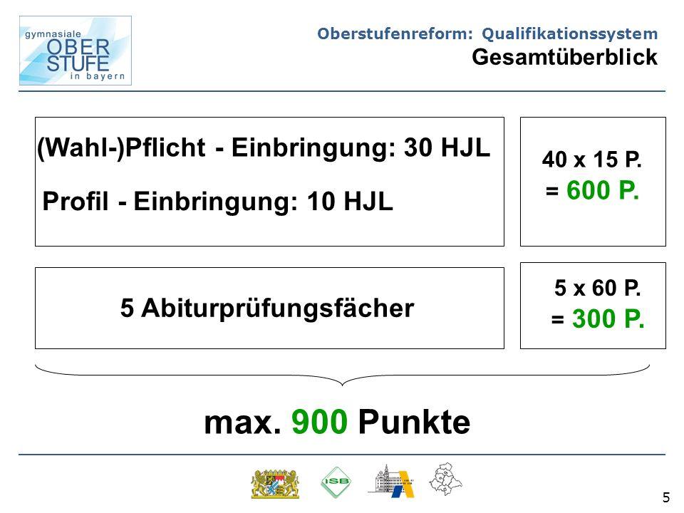 5 Oberstufenreform: Qualifikationssystem Gesamtüberblick (Wahl-)Pflicht - Einbringung: 30 HJL Profil - Einbringung: 10 HJL 40 x 15 P. = 600 P. 5 Abitu