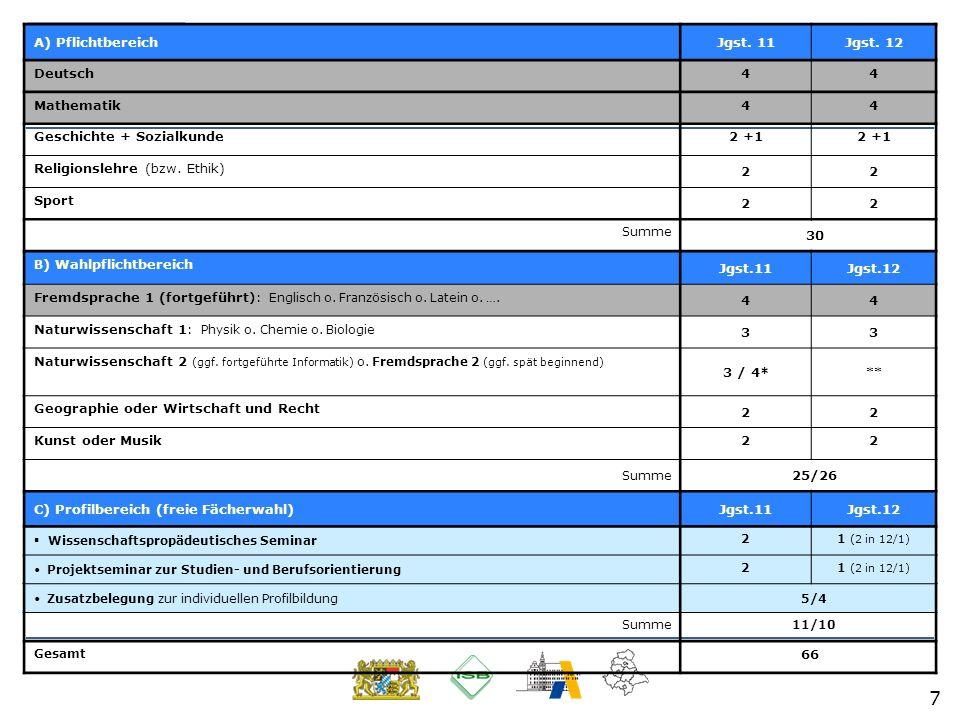 7 Stundentafel A) PflichtbereichJgst. 11Jgst. 12 Deutsch44 Mathematik44 Geschichte + Sozialkunde2 +1 Religionslehre (bzw. Ethik) 22 Sport 22 Summe 30