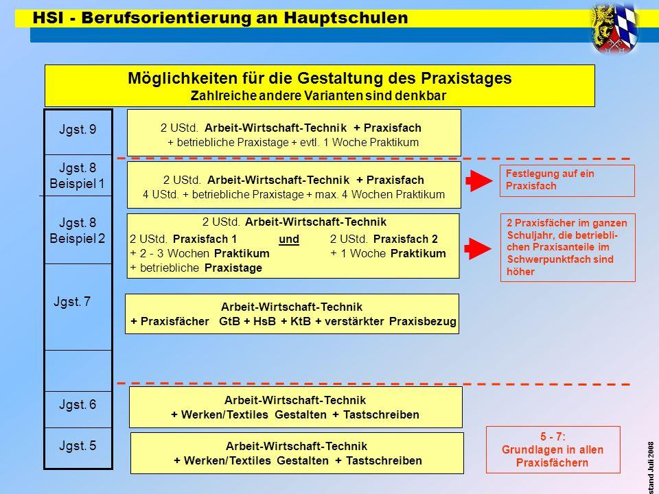 HSI - Berufsorientierung an Hauptschulen Möglichkeiten für die Gestaltung des Praxistages Zahlreiche andere Varianten sind denkbar © by ISB Sachstand