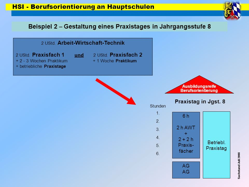 HSI - Berufsorientierung an Hauptschulen Beispiel 2 – Gestaltung eines Praxistages in Jahrgangsstufe 8 Sachstand Juli 2008 6 h 2 h AWT + 2 + 2 h Praxi
