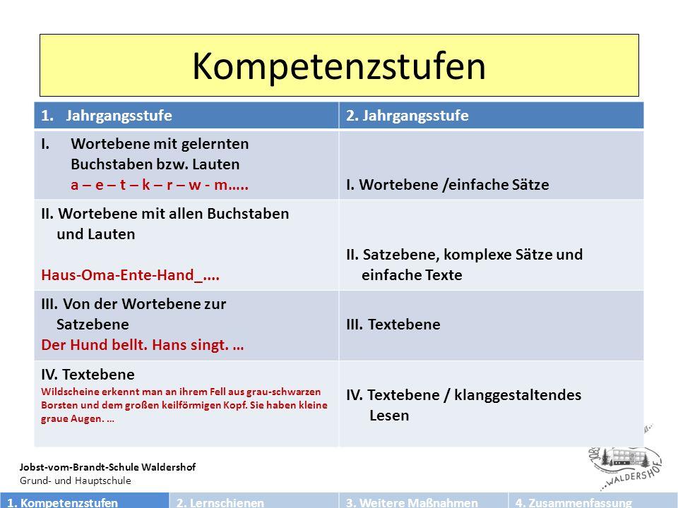 Jobst-vom-Brandt-Schule Waldershof Grund- und Hauptschule Danke für Ihre Aufmerksamkeit.