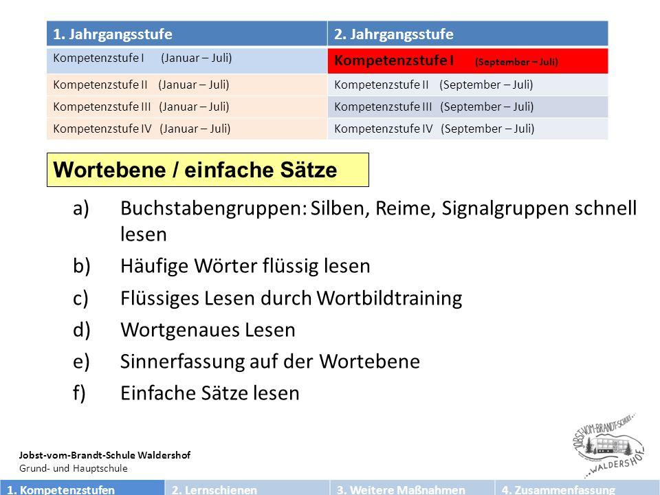 Jobst-vom-Brandt-Schule Waldershof Grund- und Hauptschule a)Erweiterung der Blickspannweite b)Sinnfindendes Lesen von Sätzen c)Lesevortrag mit Temposteigerung d)Hinführung zu einfachen Büchern Satzebene / komplexe Sätze und einfache Texte 1.