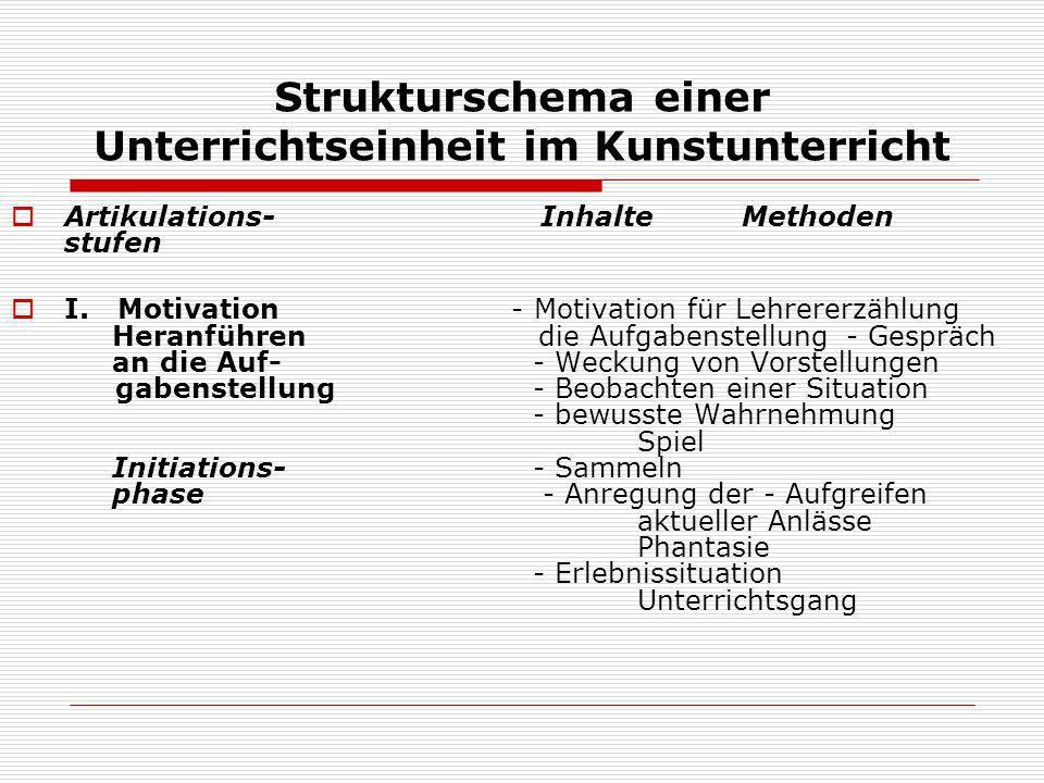 Strukturschema einer Unterrichtseinheit im Kunstunterricht Artikulations- InhalteMethoden stufen I. Motivation - Motivation für Lehrererzählung Heranf