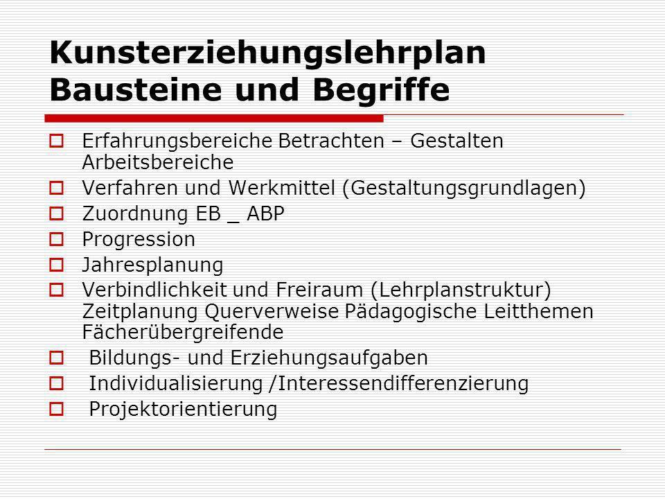 Kunsterziehungslehrplan Bausteine und Begriffe Erfahrungsbereiche Betrachten – Gestalten Arbeitsbereiche Verfahren und Werkmittel (Gestaltungsgrundlag