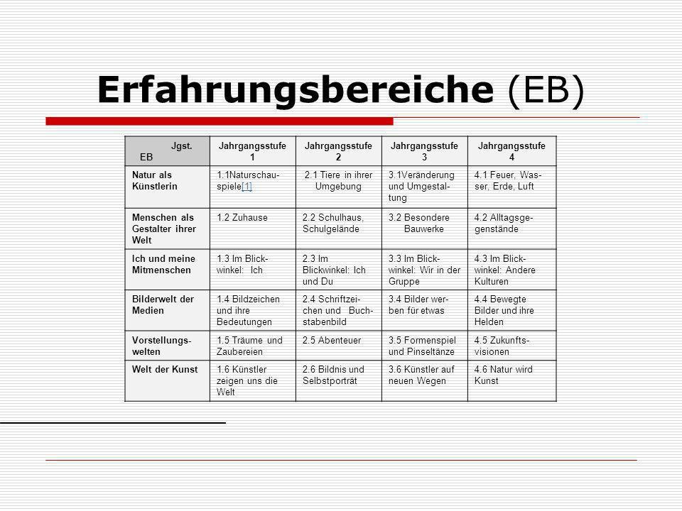 Erfahrungsbereiche (EB) Jgst. EB Jahrgangsstufe 1 Jahrgangsstufe 2 Jahrgangsstufe 3 Jahrgangsstufe 4 Natur als Künstlerin 1.1Naturschau spiele[1][
