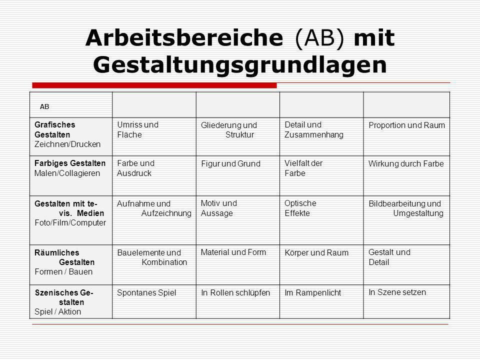 Arbeitsbereiche (AB) mit Gestaltungsgrundlagen AB Grafisches Gestalten Zeichnen/Drucken Umriss und Fläche Gliederung und Struktur Detail und Zusammen