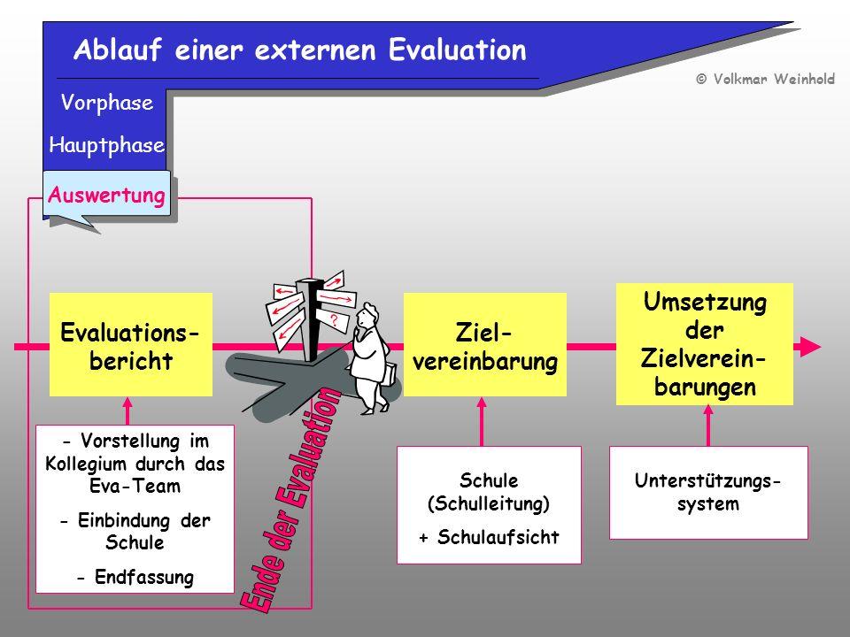 Ablauf einer externen Evaluation Vorphase Hauptphase Evaluations- bericht Auswertung Ziel- vereinbarung Umsetzung der Zielverein- barungen Schule (Sch