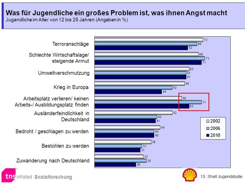 Was für Jugendliche ein großes Problem ist, was ihnen Angst macht Jugendliche im Alter von 12 bis 25 Jahren (Angaben in %) Bedroht / geschlagen zu wer