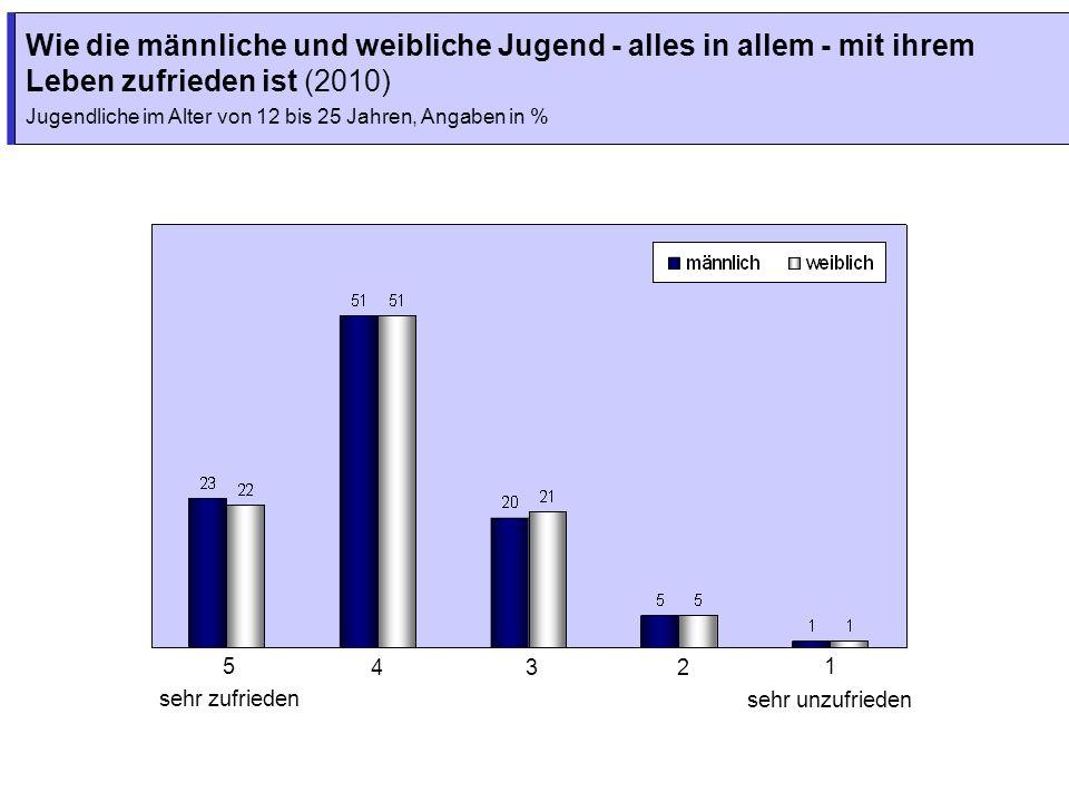 Wie die männliche und weibliche Jugend - alles in allem - mit ihrem Leben zufrieden ist (2010) Jugendliche im Alter von 12 bis 25 Jahren, Angaben in %